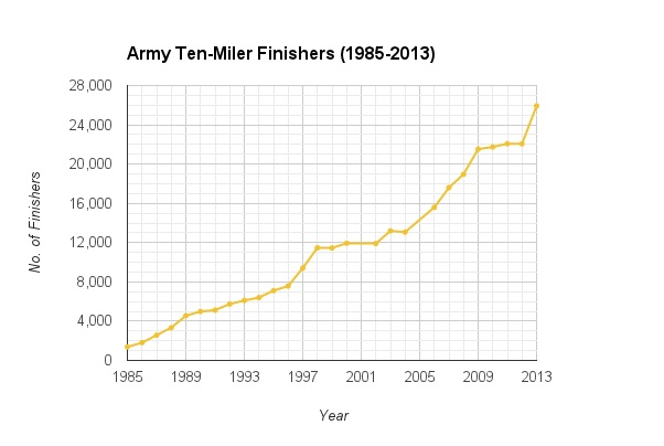 line chart showing ATM finishers since 1985