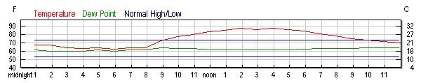 wunderground temperature graph