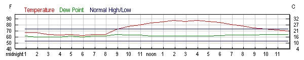 wunderground temperature graph