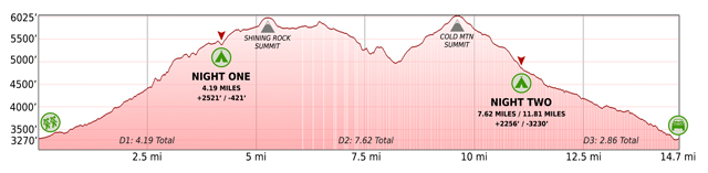 Cold Mountain loop's elevation profile based on All Trail GPX